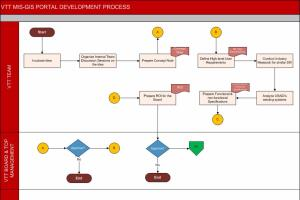 Portfolio for Management Consulting
