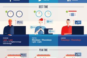 Portfolio for Social media posting