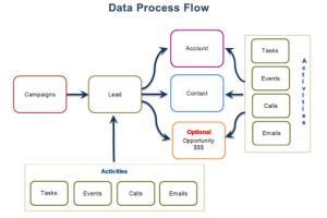Portfolio for Salesforce, Zoho, SugarCRM Development