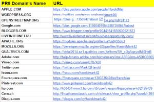 Portfolio for I will create 60 backlinks for TOP Rank