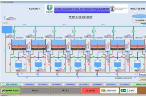 Portfolio for 8+ Years Exp in PLC SCADA Automation