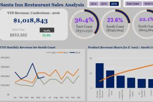 Portfolio for Data Analytics & Visualization