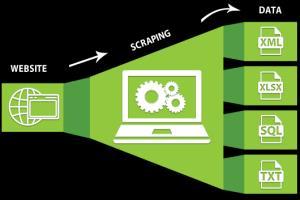 Portfolio for Web scraping, data collection