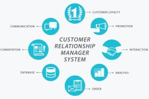 Portfolio for Customer Relationship Management [CRM]