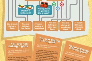 Portfolio for Infographics design