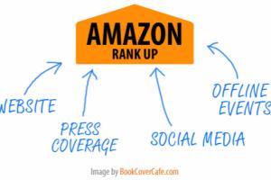 Portfolio for Amazon Sales and Ranking Specialist