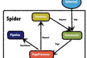 Portfolio for Do web scraping