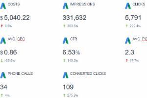 Portfolio for AdWords/Bing Ads Campaign Setup