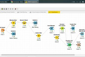 Machine Learning using KNIME