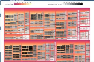 Portfolio for Build Data Visualizations using d3.js