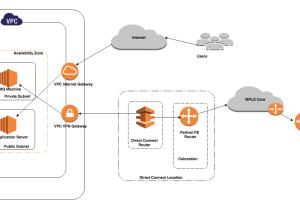 Portfolio for AWS Cloud Architect
