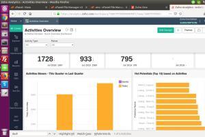Find and Hire Freelancers for Zoho Crm - Guru