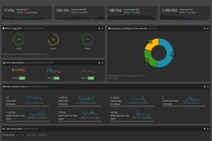 Portfolio for Dashboards for KPI