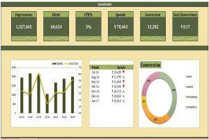 Portfolio for Excel Dashboard and Reporting Work