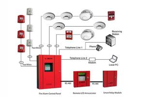 Portfolio for fire figting equipments and engineering