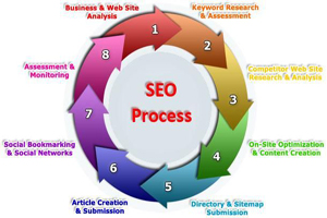 Flowcharts for SEO Services