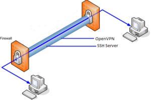 Portfolio for Advanced network config & security