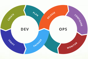 Portfolio for DevOps and Security
