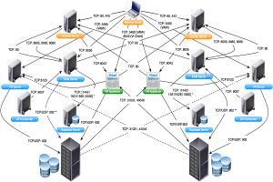 Portfolio for Network Planning