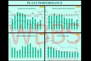 Manufacturing Plant Performance