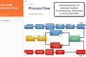 Portfolio for Flowcharts