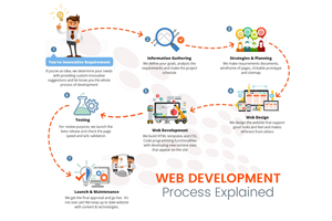 Portfolio for We are developing websites and Software