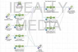 Portfolio for Infusionsoft Marketing Expert Funnel Ads