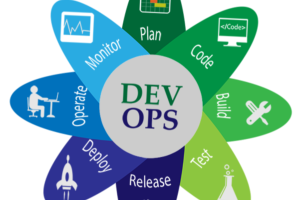 Portfolio for DevOps 24/7