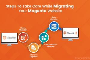 Portfolio for mIgrate Magento 1 to Magento 2.3x