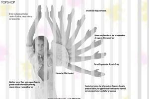 Portfolio for Apparel Design development