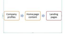 Portfolio for Home/Landing page content
