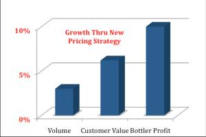 Portfolio for Pack Price Revenue Growth Management