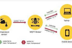 Find and Hire Freelancers for Mqtt - Guru