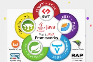 Portfolio for Java Backend Development