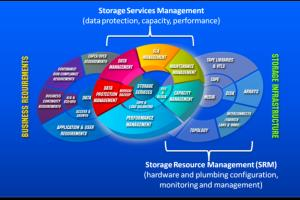 Portfolio for Storage Management.