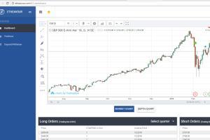 S&P 500 E-Mini Future trading app