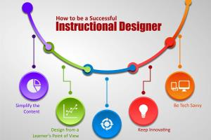 Portfolio for Instructional design