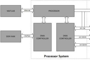 Portfolio for FPGA Design Engineer and Matlab Expert