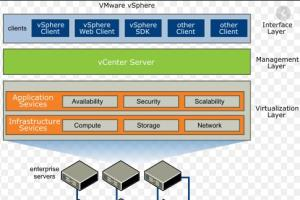 Portfolio for Virtualization with Vmware ESXi & Vmware