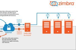 Find and Hire Freelancers for Zimbra - Guru