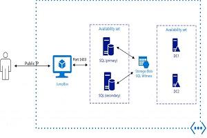 Portfolio for SQL Server Always ON