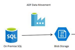 Portfolio for Database Administrator/Developer