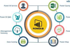 Portfolio for I will data tasks in power bi and excel