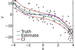 Portfolio for Create regression model using Python