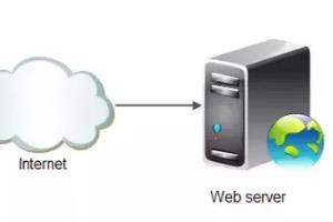 Portfolio for Web server administration