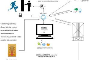 Portfolio for Software development