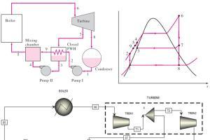 Portfolio for Engineering design and optimization