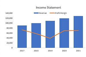 Portfolio for Financial Services