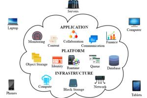 Portfolio for Cloud Computing