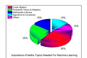 Portfolio for LINEAR ALGEBRA AND INTELLIGENCE SOLUTION